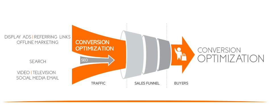 Conversion Optimization | Dotmappers | Bangalore